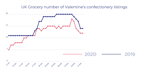 UK-Grocery-number-of-Valentines-confectionery-listings