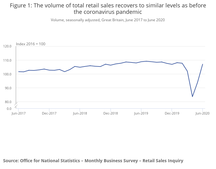 Figure 1_ The volume of total retail sales recovers to similar levels as before the coronavirus  pandemic