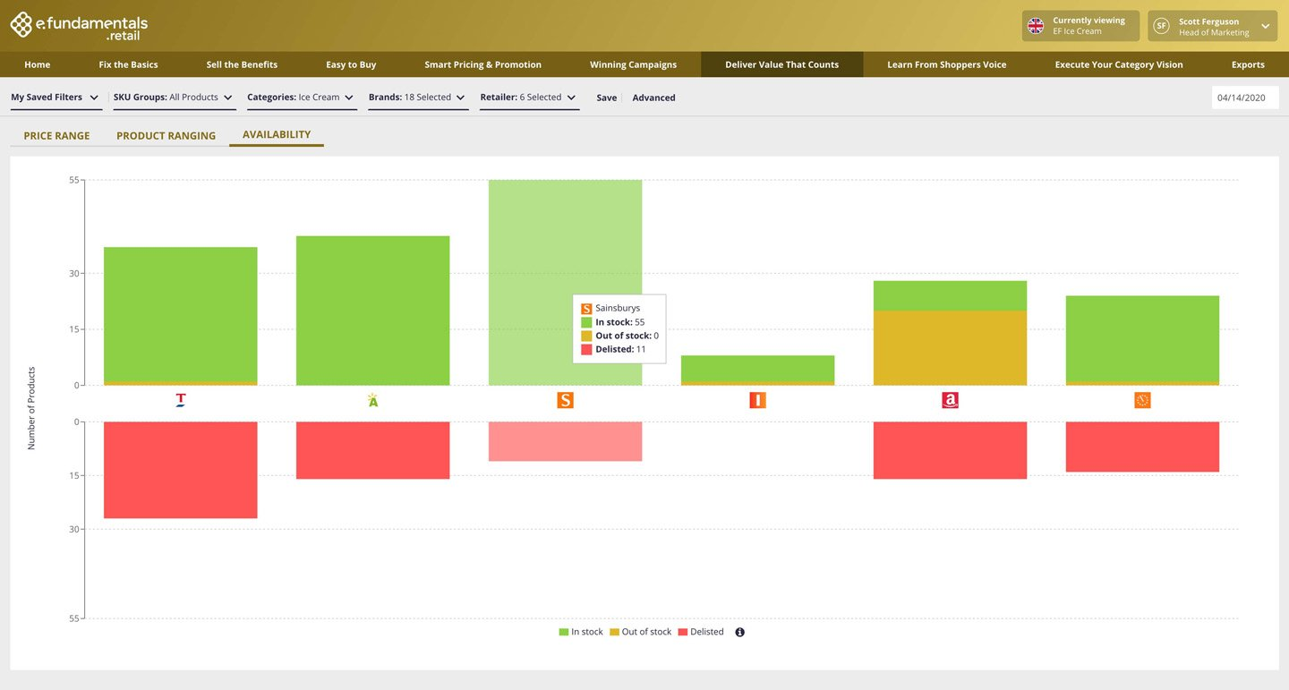 Product Update: Availability for better range reporting online